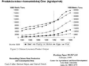 Fig 15 Cina Maso produkcia 141113