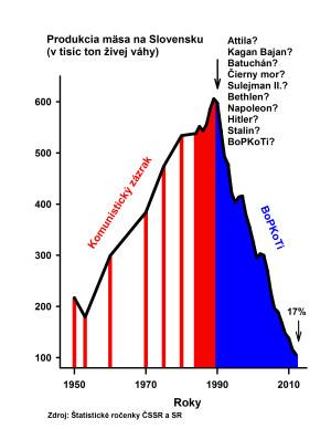 Obr 06 Maso produkcia 2012 141103