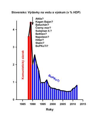 Obr X02 Veda Vyskum Percent HDP 2012 141101 150DPI