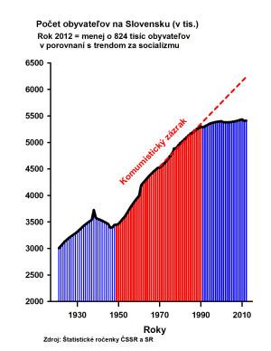 Slovensko populacia 141123