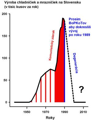 Obr 23 Produkcia chladnicky 2012 141102 150DIP