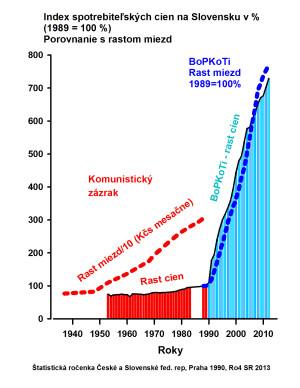 Obr 33 Spotreb Ceny Mzdy 1937-2012 141116 dpi150
