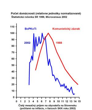 Obr 37 Mikrocenzus 1988 2002 141217 150dpi