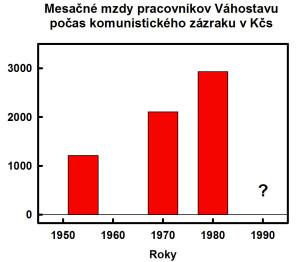 Vahostav mzdy 1954 1980 150418