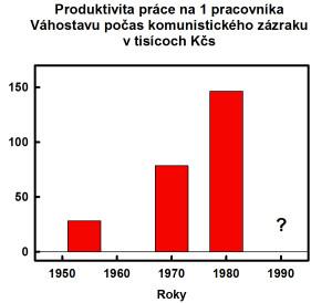 Vahostav produktivita prace 1954 1980 150418