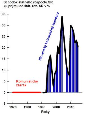 Obr 1 Statny Roz SR Schodok perc 04 150715Kon