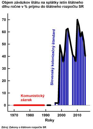 Obr 2 Statny Roz SR Splatky perc 150715kon