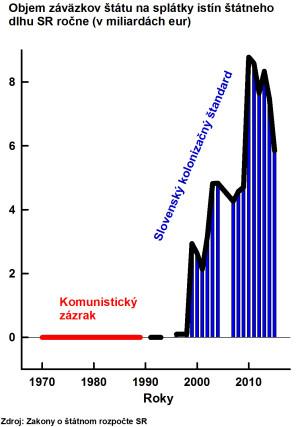Obr 3 Statny Roz SR Splatky Eur 01 150715Kon