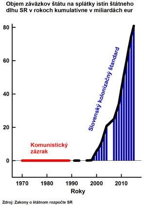 Obr 4 Statny Roz SR Splatky Eur kumulativne 160324