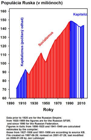 populacia-rusko-170110