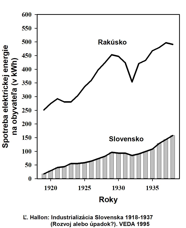 Slovensko v roku 1938 malo len polovicu spotreby elektrickej energie na  obyvateľa 8093dffe7fb