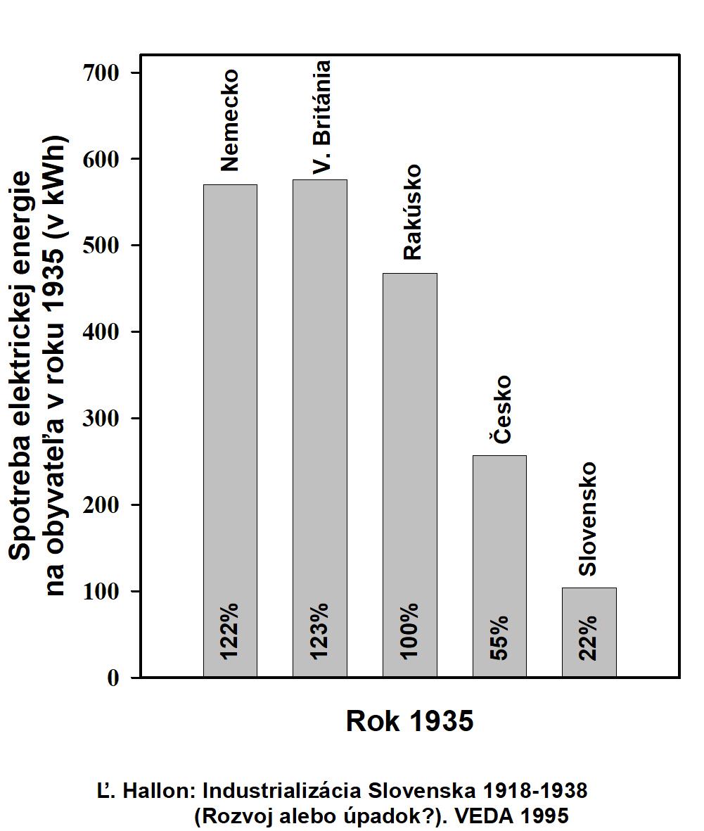 Na obrázku 4 je porovnanie zaostávania Slovenska v spotrebe elektrickej  energie na obyvateľa v roku 1935. aebad0f389b